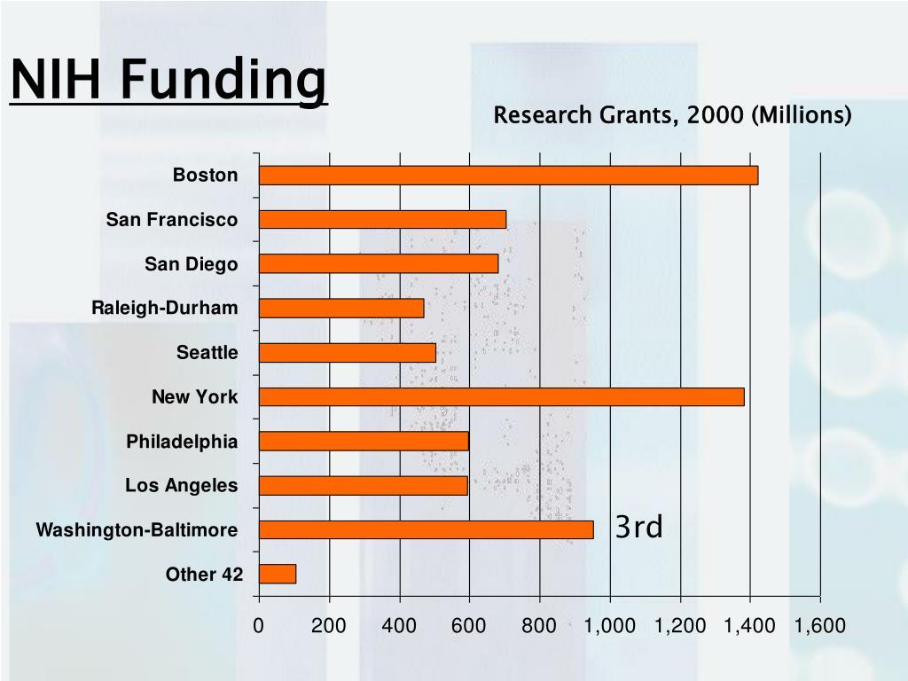NIH Funding