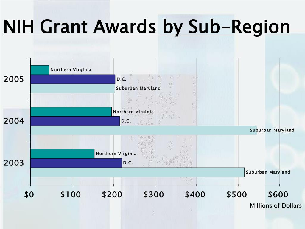 NIH Grant Awards by Sub-Region