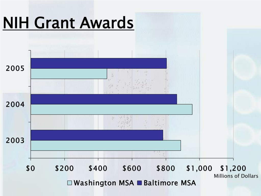 NIH Grant Awards