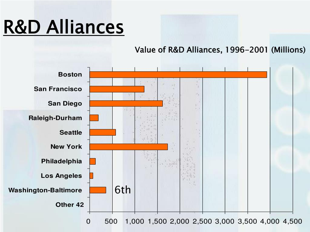 R&D Alliances
