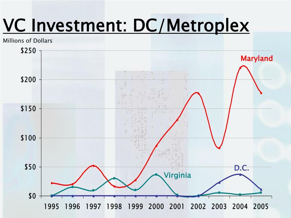 VC Investment: DC/Metroplex
