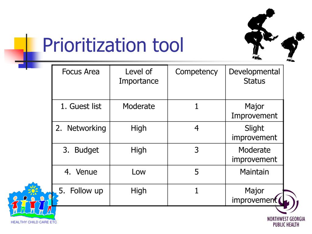 Prioritization tool
