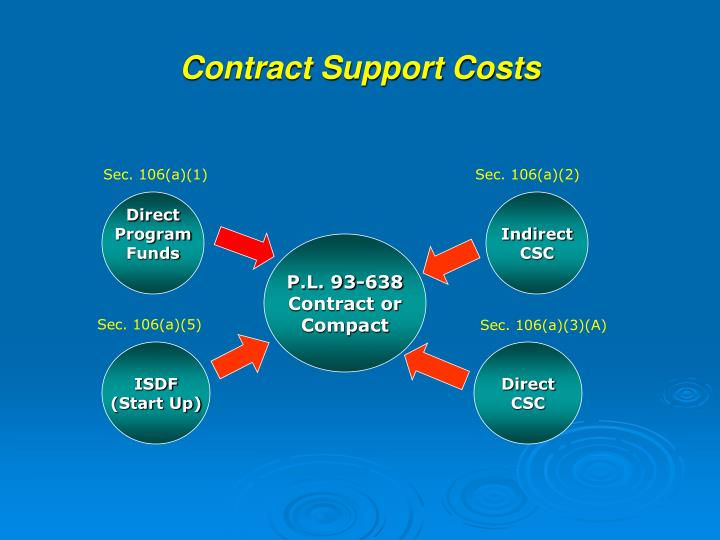 Contract support costs3