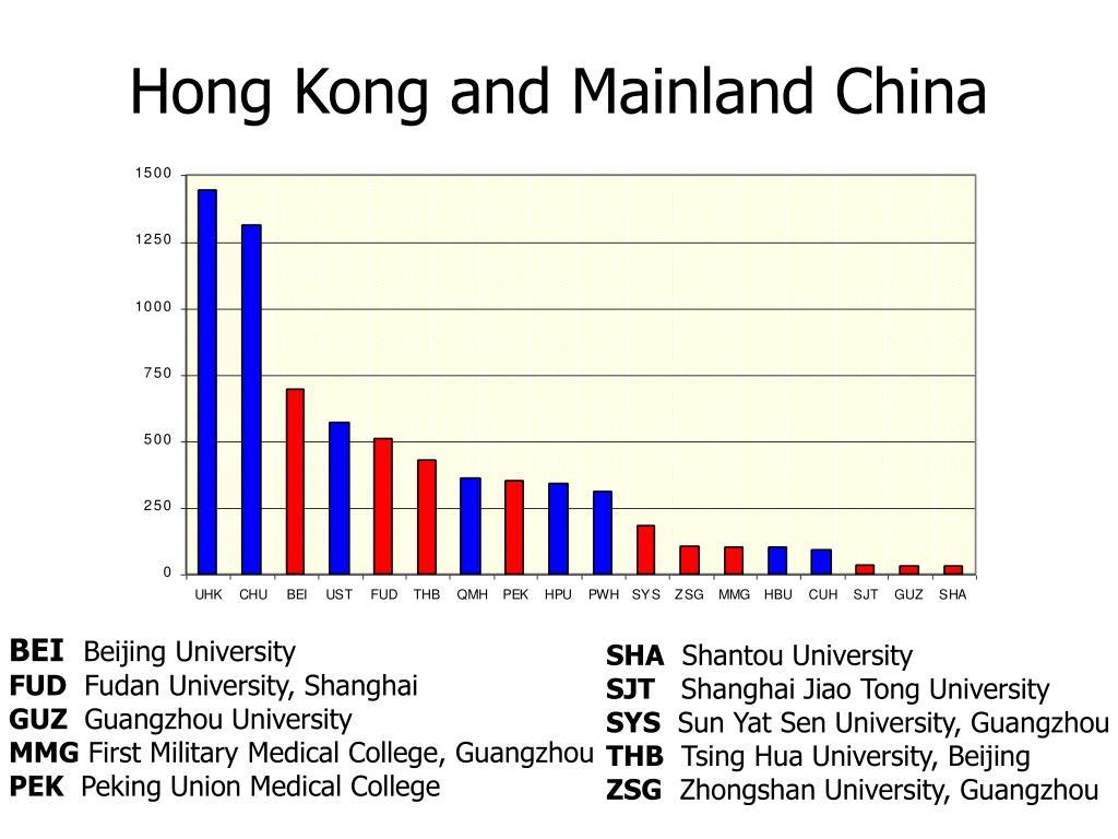 Hong Kong and Mainland China