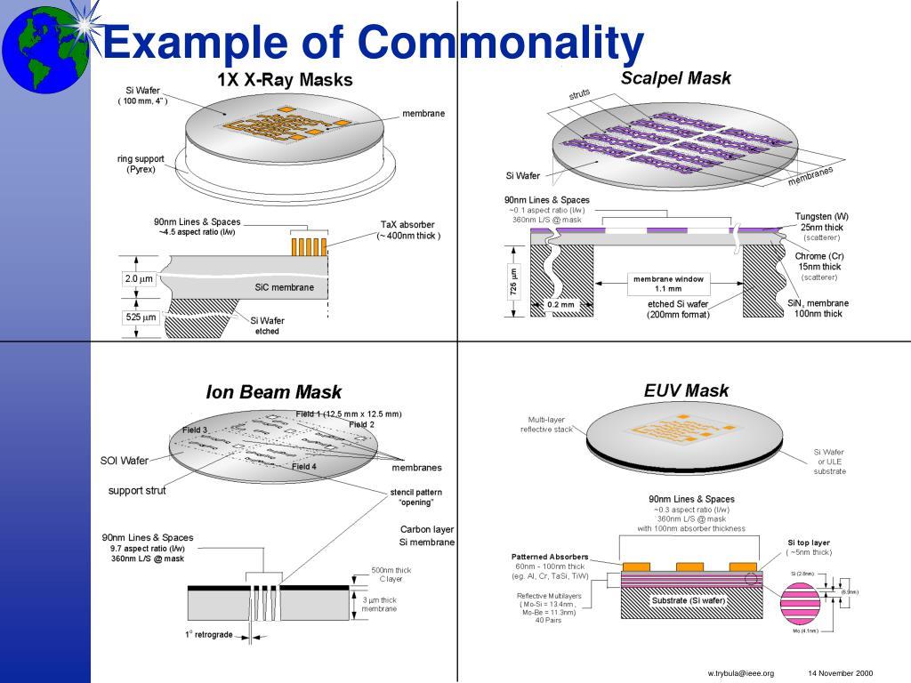 Example of Commonality