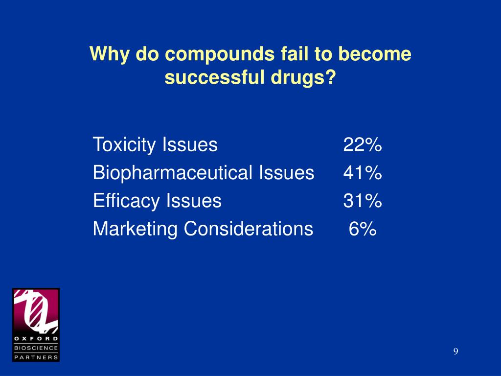 Why do compounds fail to become successful drugs?