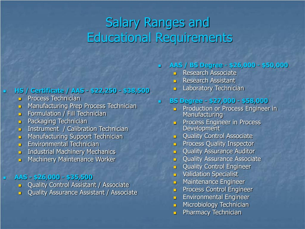 Salary Ranges and