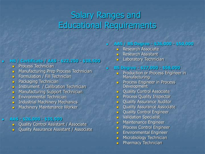 Salary ranges and educational requirements