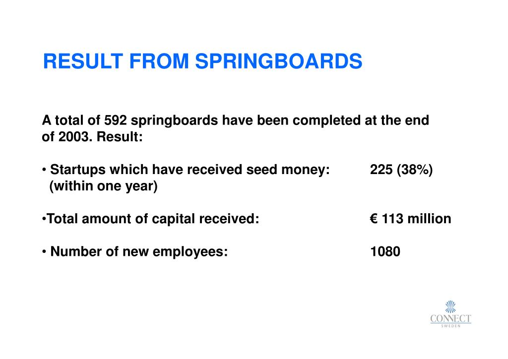 RESULT FROM SPRINGBOARDS