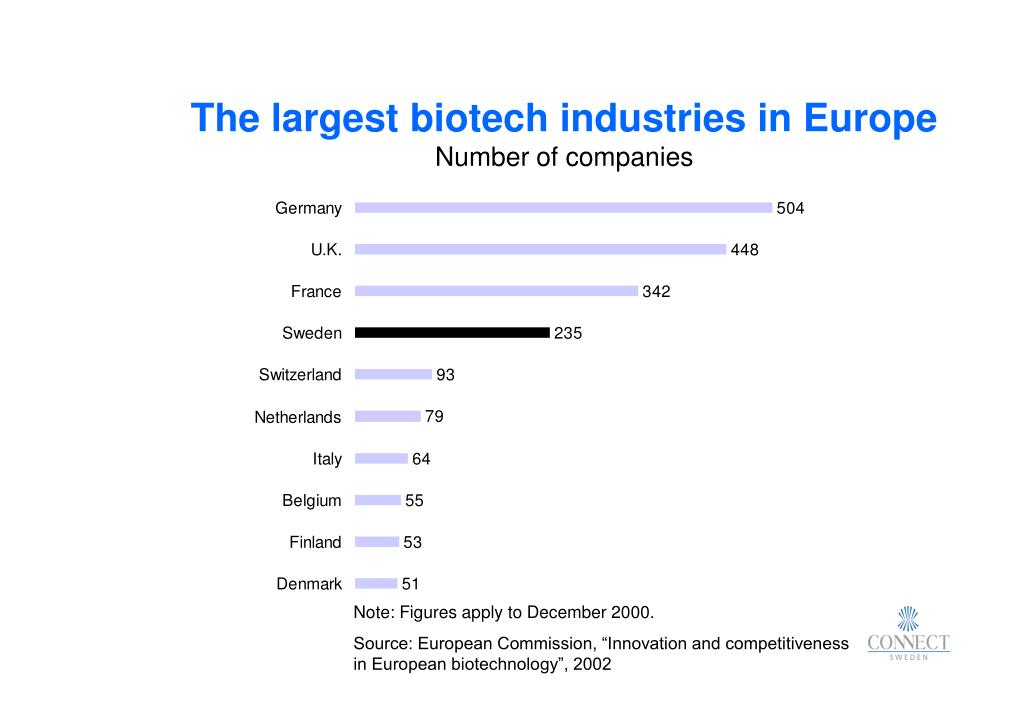The largest biotech industries in Europe