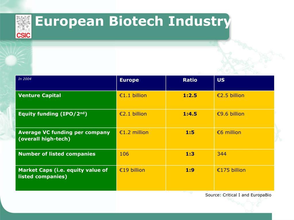 European Biotech Industry