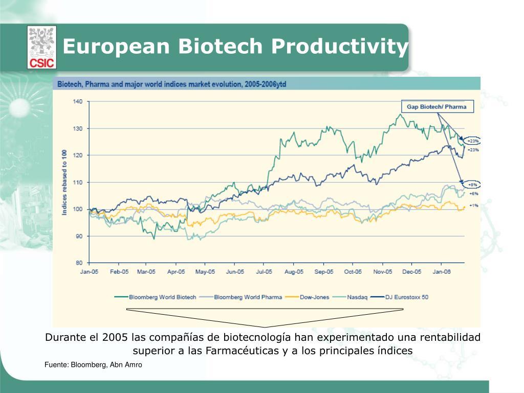 European Biotech Productivity
