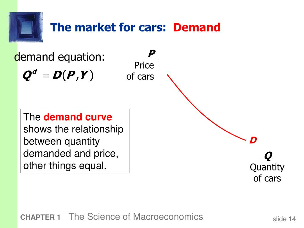 the relationship between price and quantity demanded other things being equal is