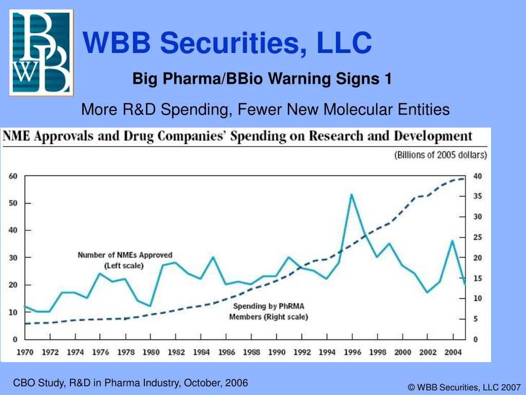 Big Pharma/BBio Warning Signs 1