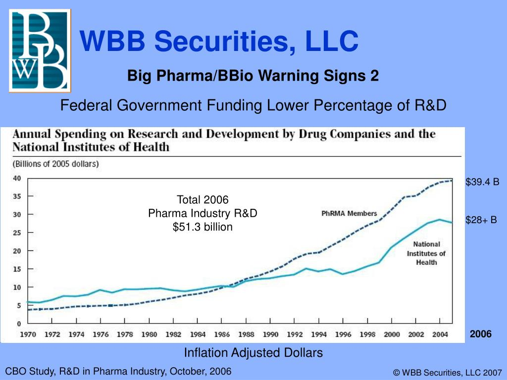 Big Pharma/BBio Warning Signs 2