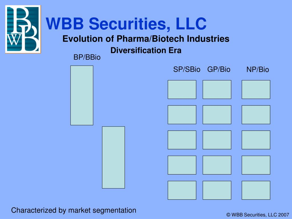 Evolution of Pharma/Biotech Industries