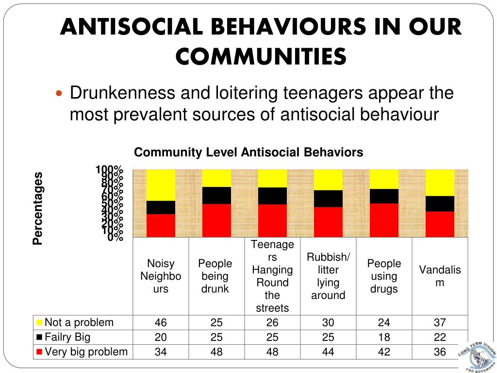 Antisocial Behaviours in Our Communities