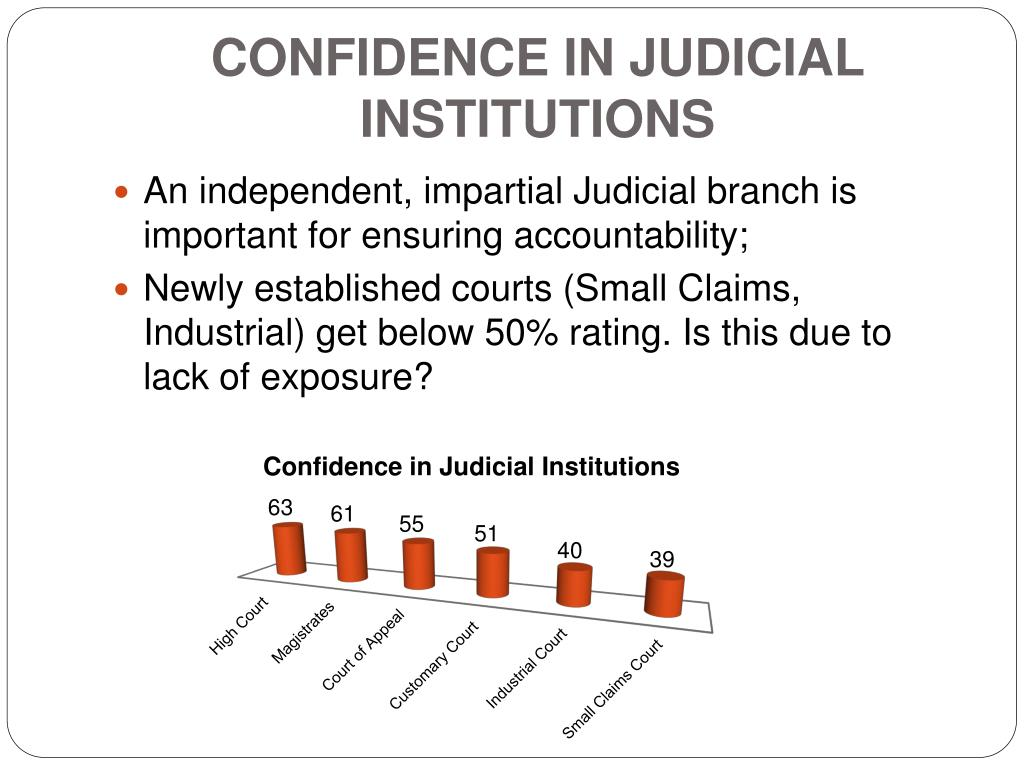 Confidence in Judicial Institutions
