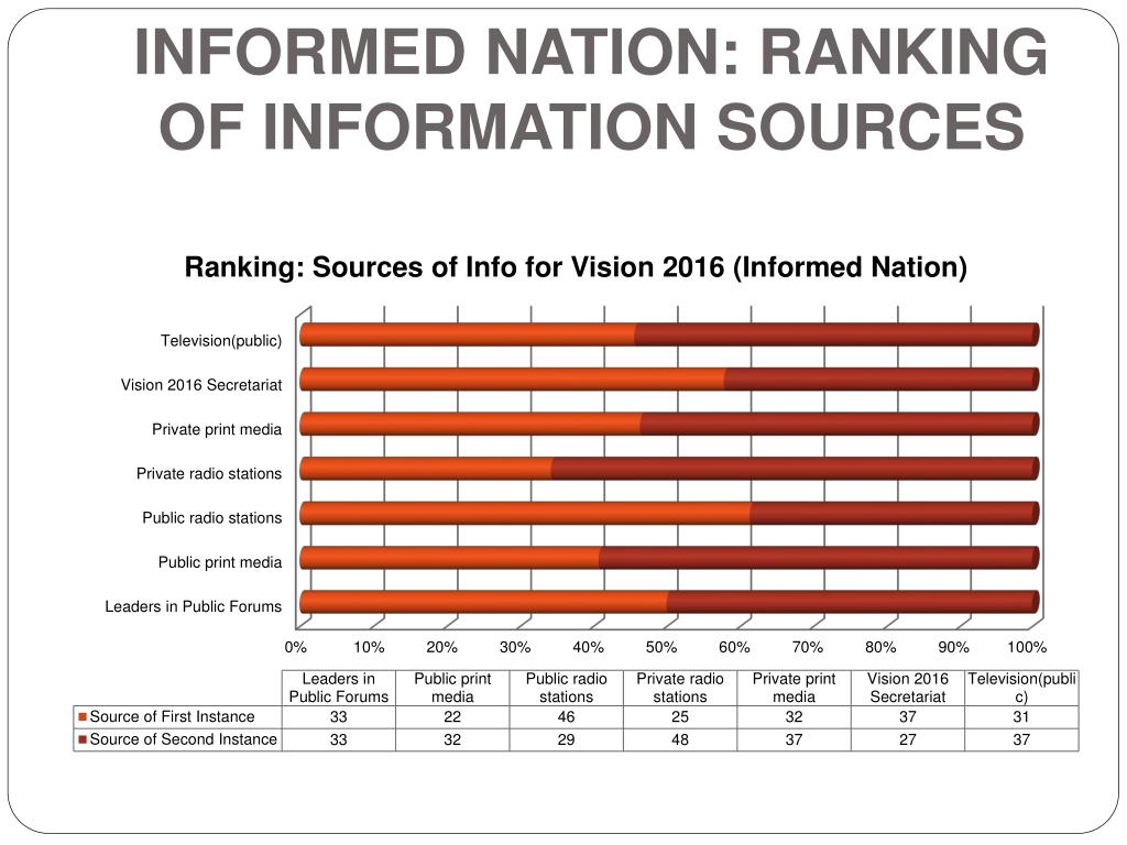 Informed Nation: Ranking of Information Sources
