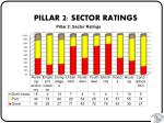 pillar 2 sector ratings