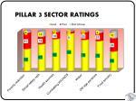 pillar 3 sector ratings