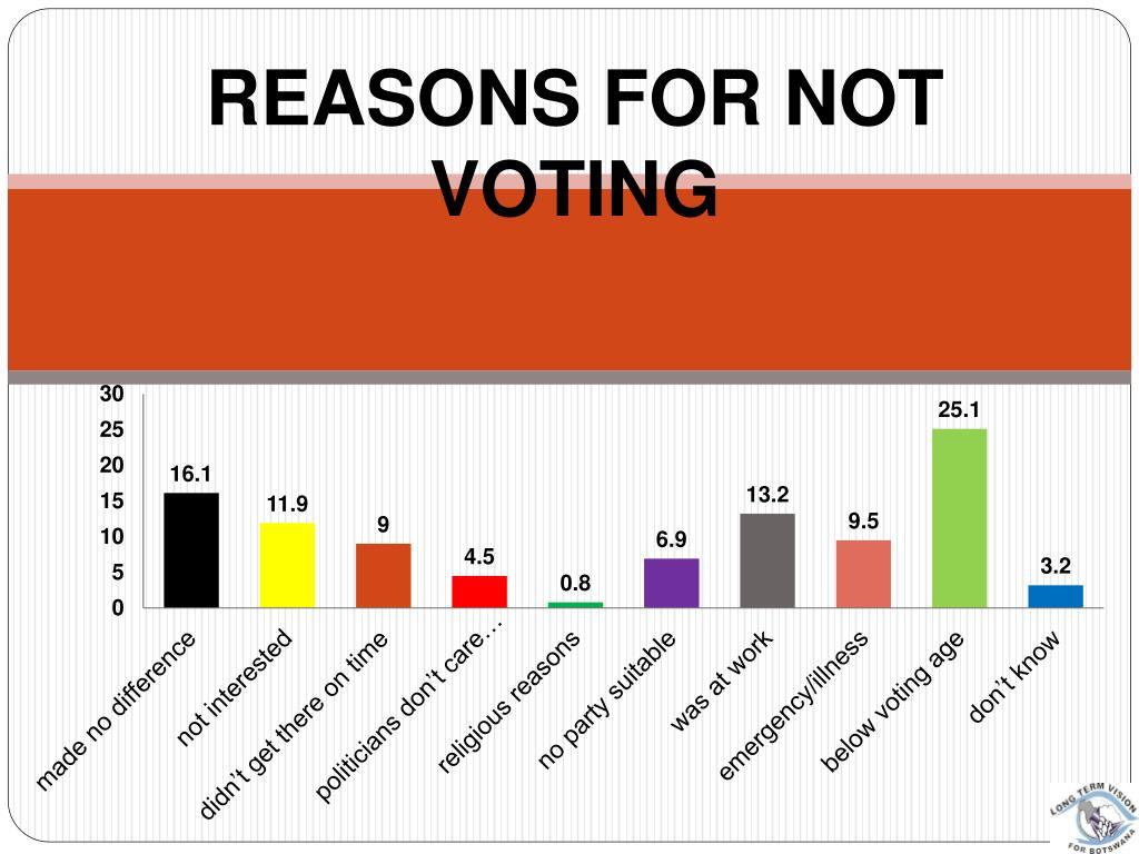 REASONS FOR NOT VOTING