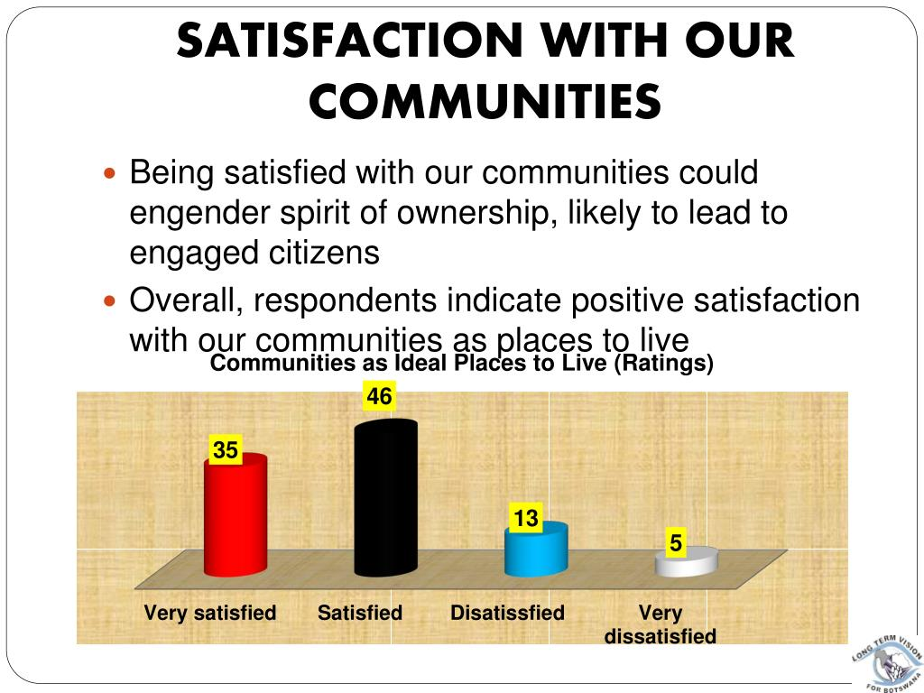 Satisfaction with Our Communities