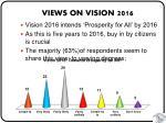 views on vision 2016