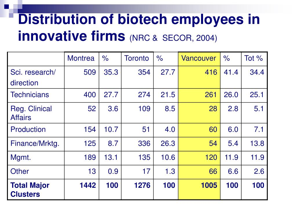 Distribution of biotech employees in innovative firms