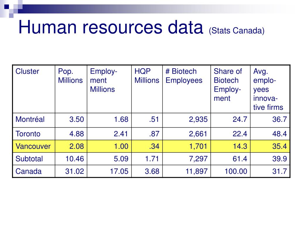 Human resources data