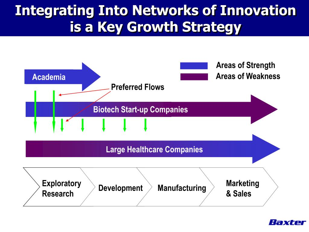 Integrating Into Networks of Innovation