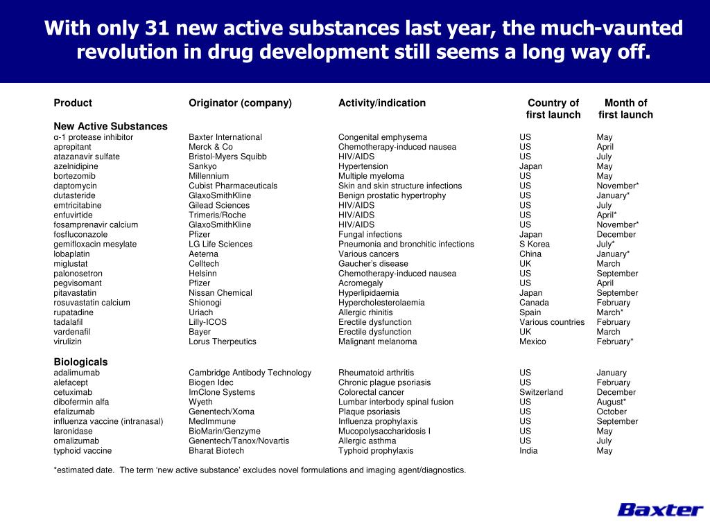 With only 31 new active substances last year, the much-vaunted revolution in drug development still seems a long way off.