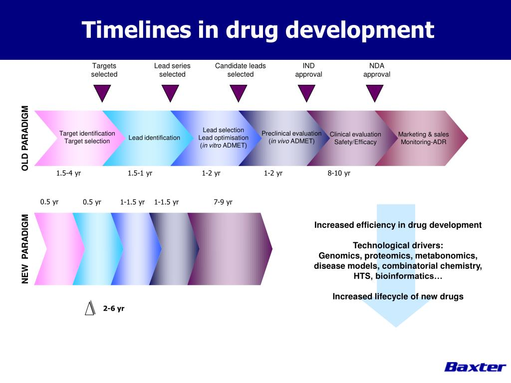 Timelines in drug development