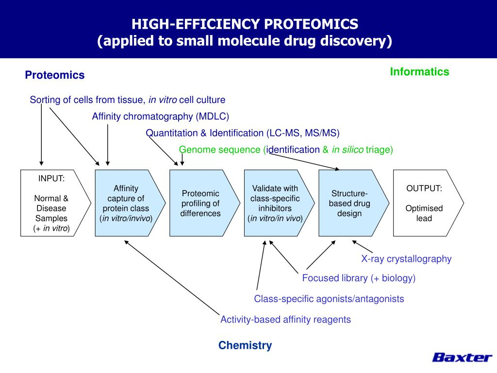 HIGH-EFFICIENCY PROTEOMICS