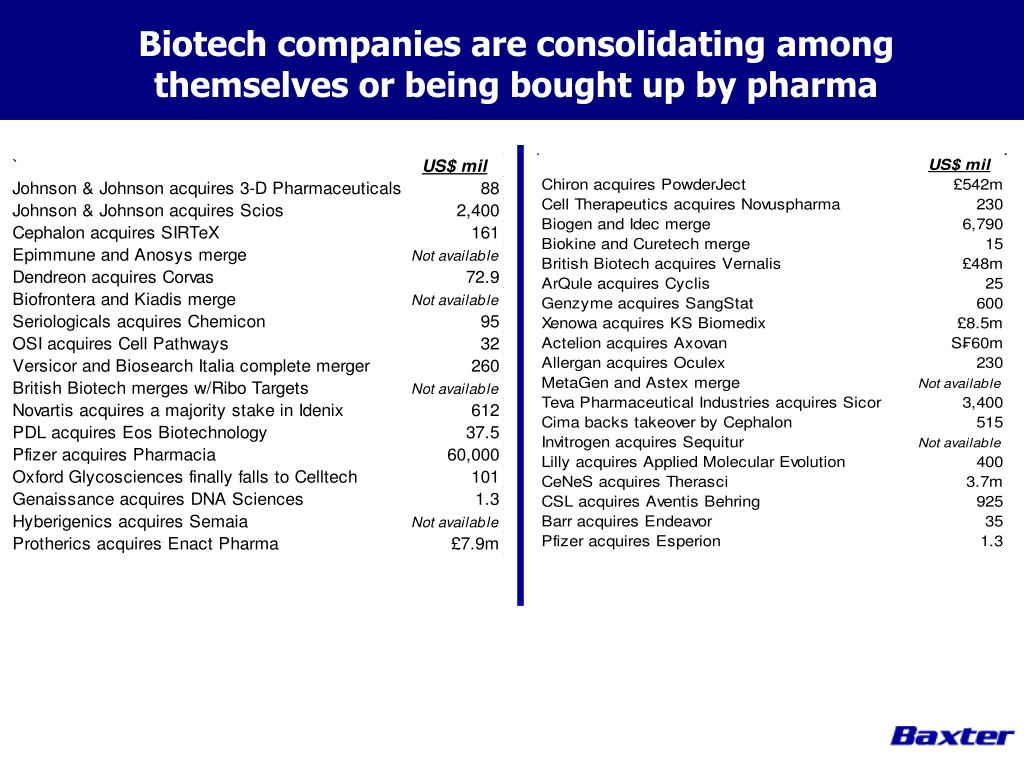 Biotech companies are consolidating among themselves or being bought up by pharma