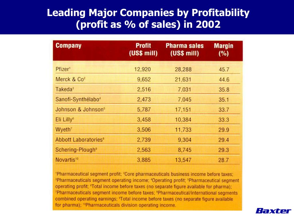 Leading Major Companies by Profitability