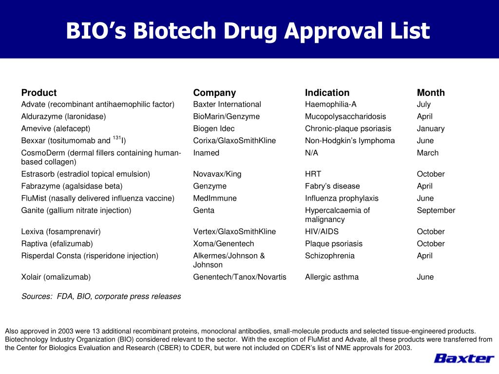 BIO's Biotech Drug Approval List