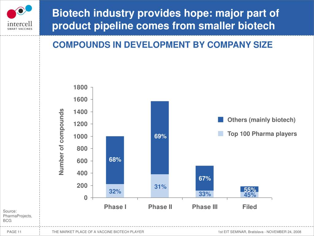 Biotech industry provides hope: major part of product pipeline comes from smaller biotech