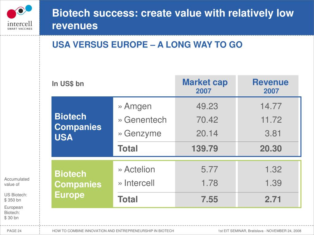 Biotech success: create value with relatively low revenues
