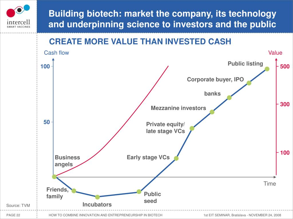Building biotech: market the company, its technology and underpinning science to investors and the public