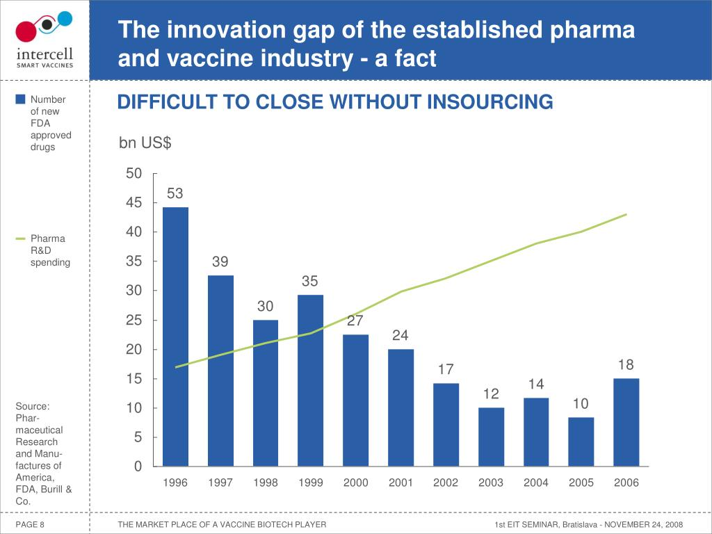 The innovation gap of the established pharma and vaccine industry - a fact