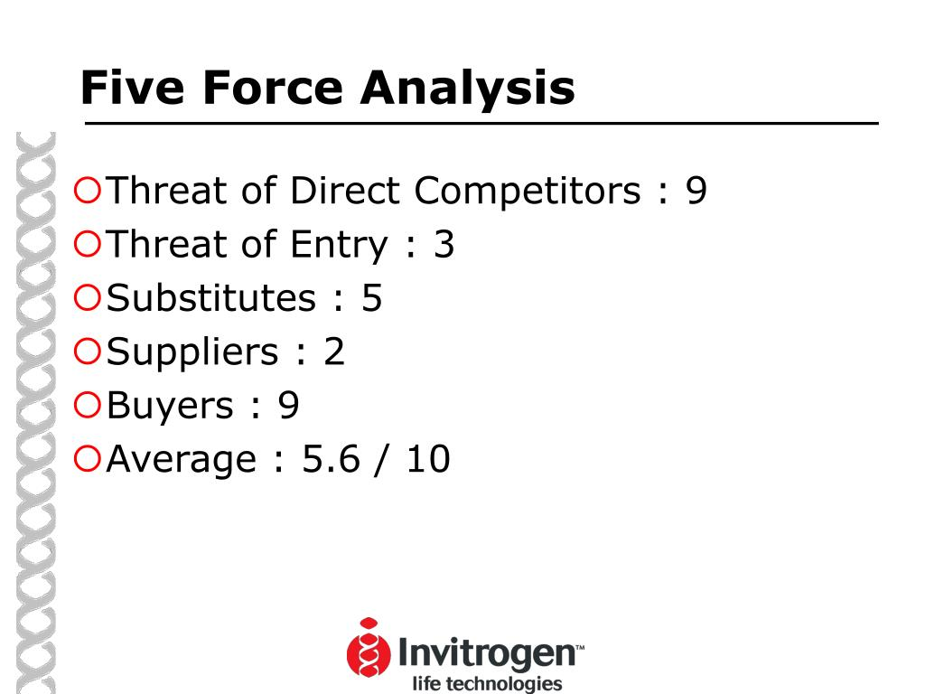 Five Force Analysis