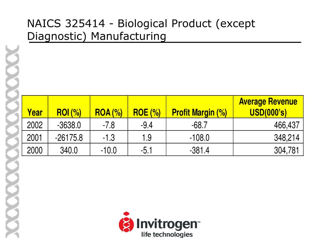 NAICS 325414 - Biological Product (except Diagnostic) Manufacturing