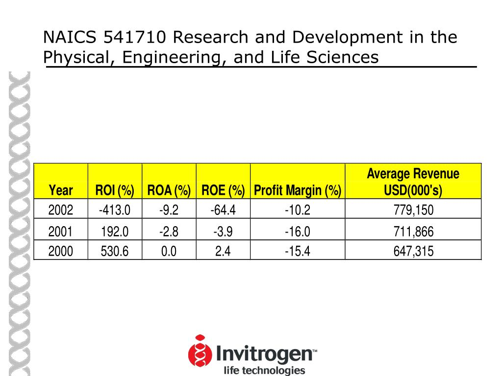 NAICS 541710 Research and Development in the Physical, Engineering, and Life Sciences