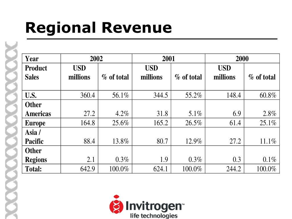 Regional Revenue