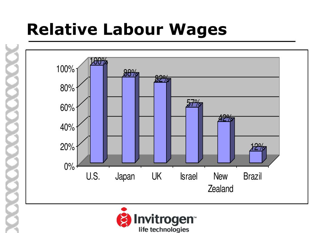 Relative Labour Wages