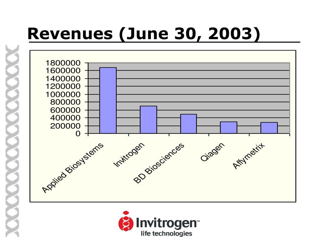 Revenues (June 30, 2003)