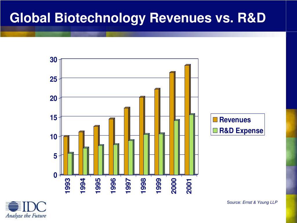 Global Biotechnology Revenues vs. R&D