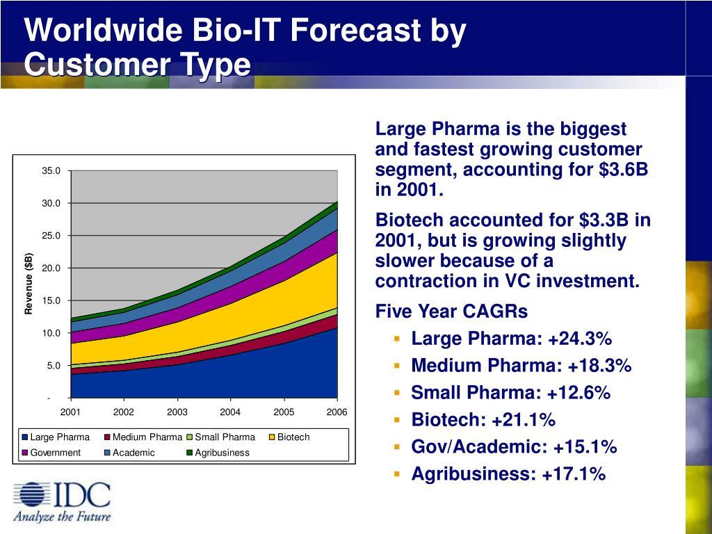 Worldwide Bio-IT Forecast by