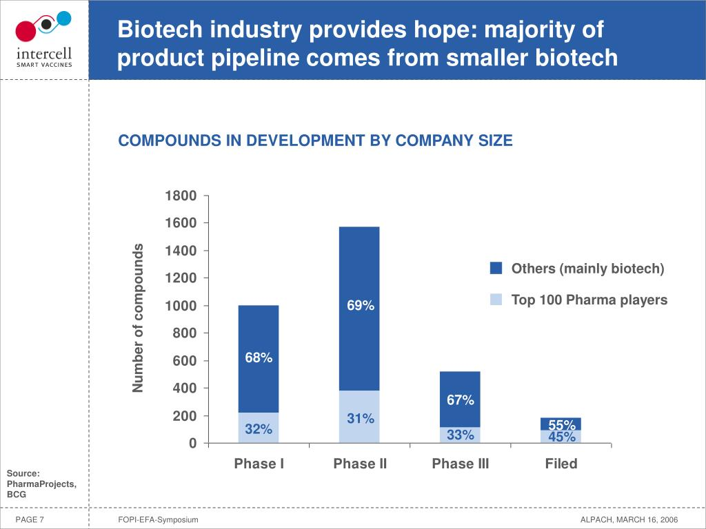Biotech industry provides hope: majority of product pipeline comes from smaller biotech